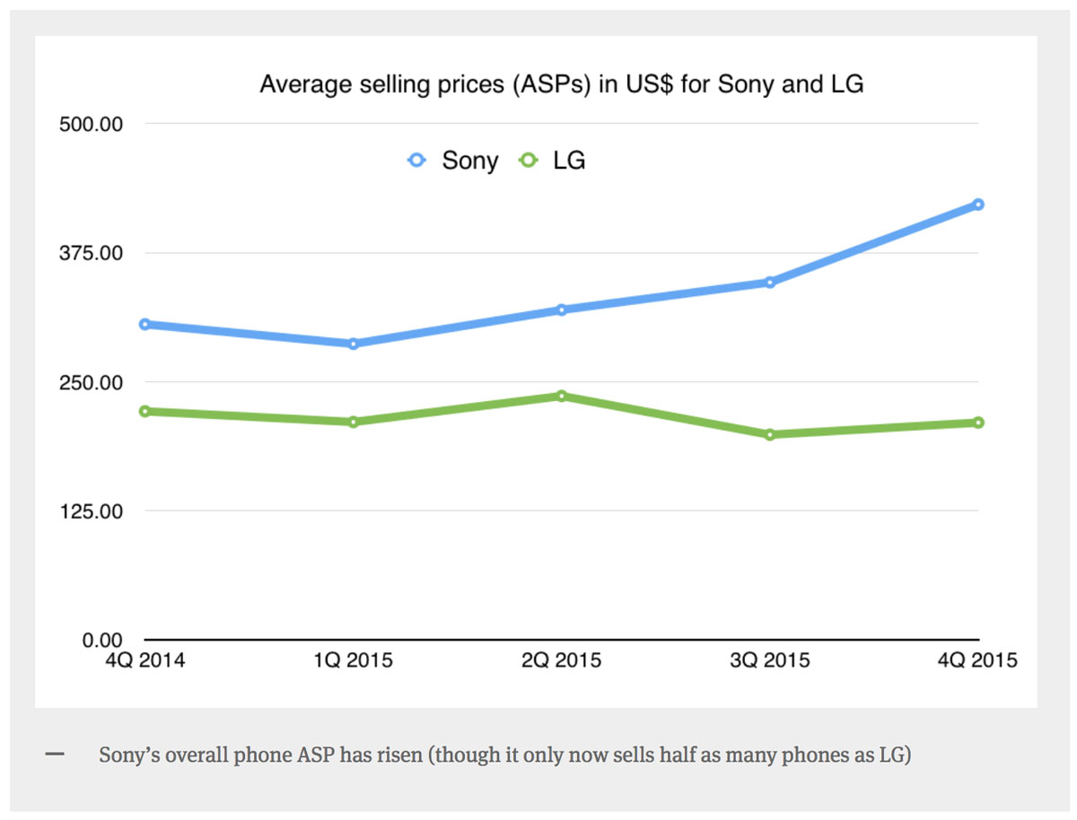 Sony-mobile-analytics-profit-10